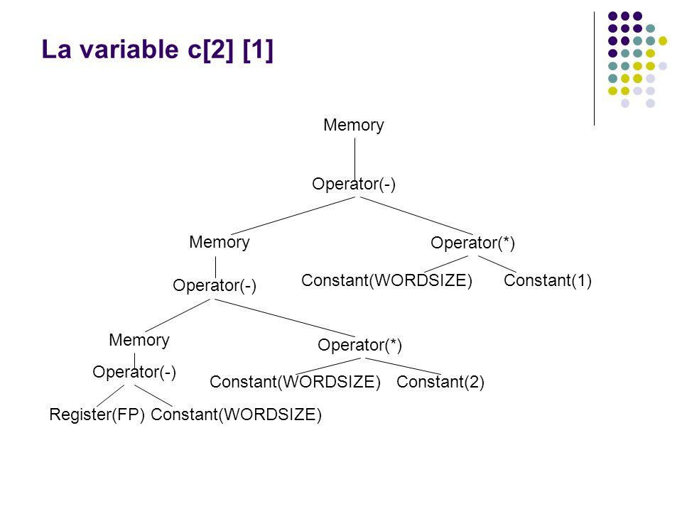 La variable c[2] [1] Memory Operator(-) Operator(*) Constant(WORDSIZE)
